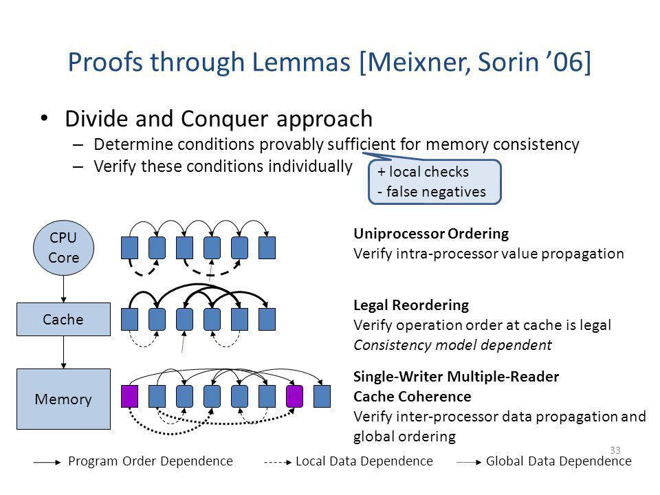 Proofs through Lemmas [Meixner, Sorin '06]